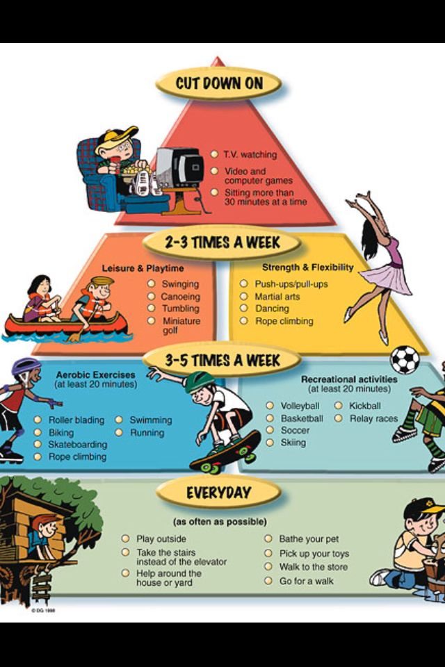kids nutrition pyramid